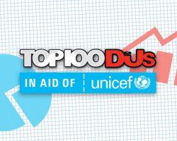 TOP 100 DJS ANALYSIS